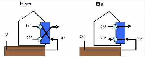renouveler l 39 air d 39 une maison sans climatiser blog serplaste. Black Bedroom Furniture Sets. Home Design Ideas
